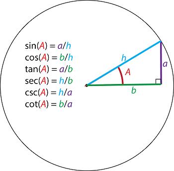 Solving Systems of Trigonometric Equations | Study com