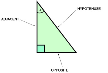 Sin opposite hypotenuse opp hyp cos adjacent hypotenuse adj hyp