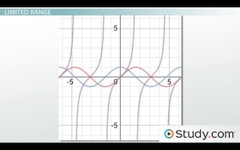 graphs of sine, cosine and tangent