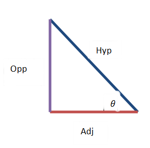 how to find opp from adj and hyp