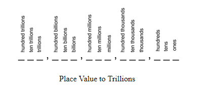 Place Value Chart Trillions - Boxfirepress