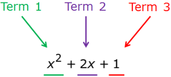 What is a Perfect Square Trinomial?