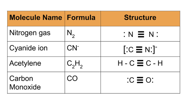 Covalent Bond Worksheet Answers Templates and Worksheets – Covalent Bond Worksheet