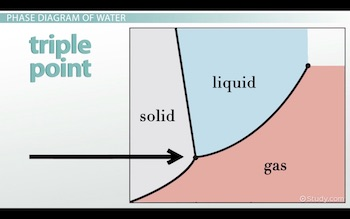 t s diagram for water phase diagram of water vs other substances differences pressure temperature phase diagram for water
