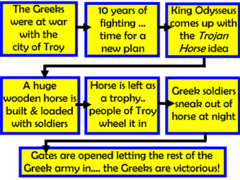 trojan war mythology summary