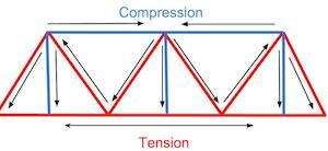 What is a Truss Bridge? - Designs & Definition | Study.com