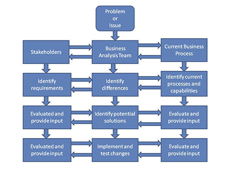 example business analysis