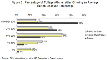 Tuition Discount Percentages