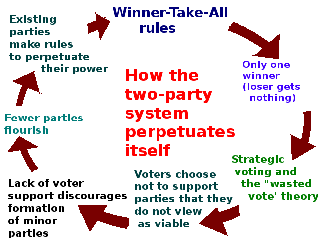 Two-Party System Structure