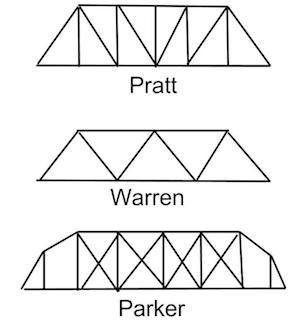 what is a truss bridge designs definition study com