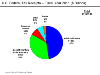 sample chart fiscal year