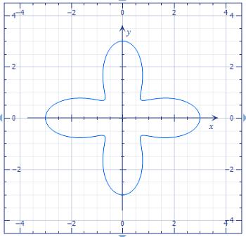 Consider the polar curve r = 2 + cos(4theta) for 0 less than