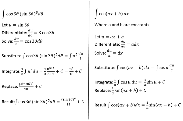U Substitution Examples Concept Study