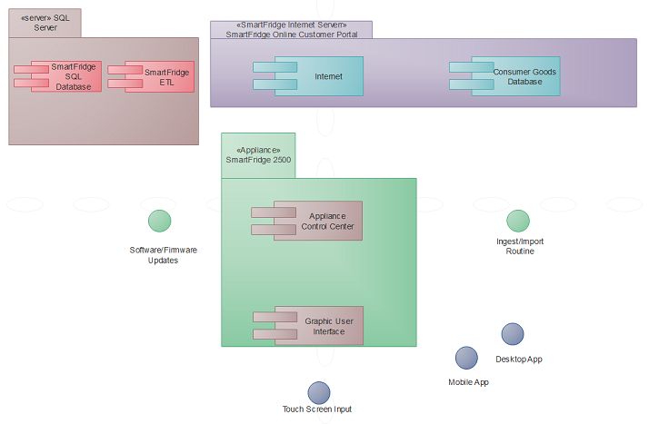 Practical application for software engineering component level uml component diagram step 3 ccuart Gallery