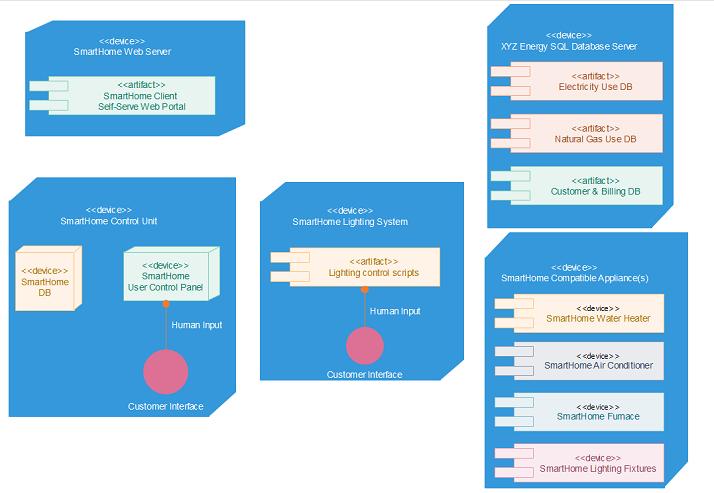 Practical Application For Software Engineering Uml Deployment
