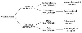 Ontological Uncertainty