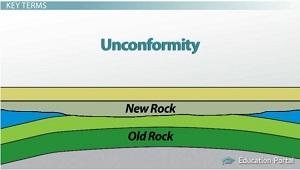 How a Landform Diagram Describes the Geological Progression of a ...