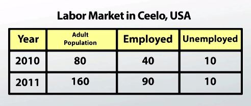 labor force in Ceelo