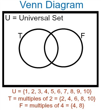 Calculating unions intersections in mathematical sets study the intersection of two sets would be where their circles intersect the union of two sets would be everything in either of their circles ccuart Gallery