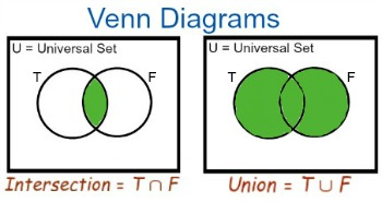 Calculating unions intersections in mathematical sets study using this diagram we can place each of the elements in the universal set in the appropriate area for example consider the numbers 1 2 and 4 ccuart Choice Image