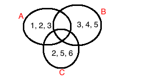 What are venn diagrams in math history types examples video venn diagram with overlapping sets a b and c ccuart Choice Image
