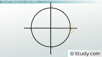 unit circle quiz
