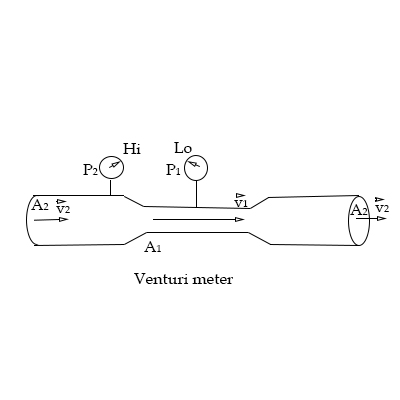 A Venturi Meter Is A Device For Measuring The Speed Of A Fluid Within A Pipe The Drawing Shows A Gas Flowing At A Speed V 2 Through A Horizontal Section Of Pipe