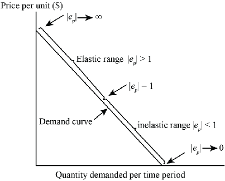 How Does The Price Elasticity Of Demand Vary On A Linear Demand