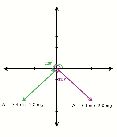 A Vector In The X-y Plane Has A Length Of 4.4 M And A Y