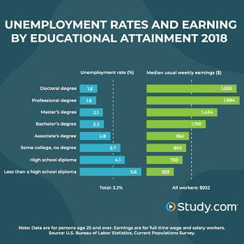 Earning a degree can impact earning potential