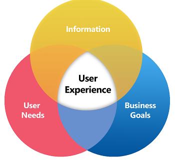 Visual Design Basics | Usability.gov
