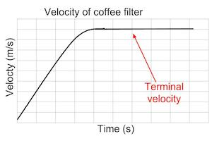 terminal velocity lab report Iiprocedure ameasuring the terminal velocity of falling spheres 1in order to contain the messy corn syrup, please leave all the spheres that you drop at the bottom of the container.