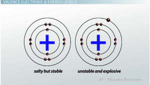 Valence Electrons Characteristics