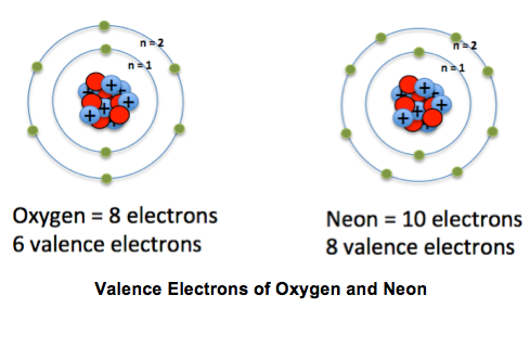 What Are Some Examples Of Valence Electrons Socratic