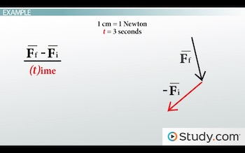 move in initial f vector