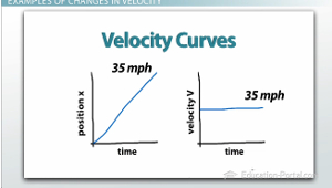 Velocity Curves Example 1