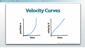 Velocity Curves Example 2