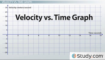 Using Velocity vs  Time Graphs to Describe Motion - Video & Lesson