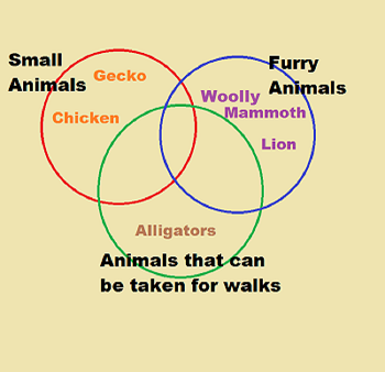 Three circle venn diagrams study null ccuart Image collections
