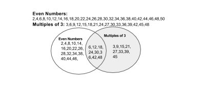 Using diagrams to solve word problems study venndiagram ccuart