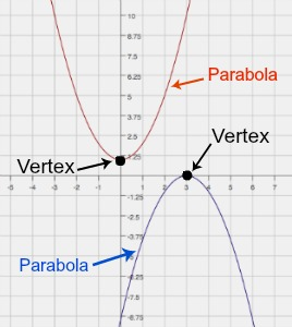 How To Find The Vertex Of A Quadratic Equation Video Lesson