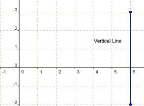 slope intercept form of a vertical line  Vertical Line: Equation & Slope | Study.com