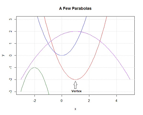 how to find vertex of a function
