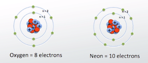 Diagrams of Oxygen and Neon Atoms