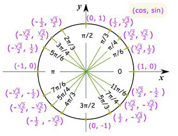 Worksheets Trigonometric Equations Worksheet solving a trigonometric equation graphically video lesson trig graph