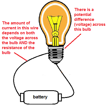 Power, Current & Potential Difference Across a Resistor