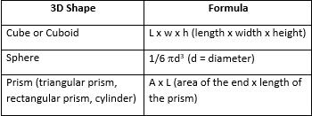 mass and volume formulas unit conversion practice problems