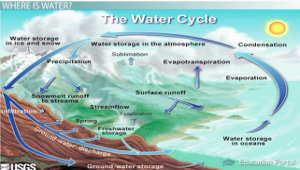 The water cycle precipitation condensation and evaporation water cycle diagram thecheapjerseys Images