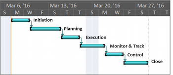 Waterfall methodology depiction with Gantt chart