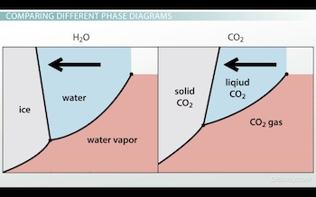phase diagrams for water and co2